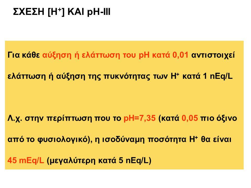ΣΧΕΣΗ [H+] ΚΑΙ pH-III. Για κάθε αύξηση ή ελάττωση του pH κατά 0,01 αντιστοιχεί ελάττωση ή αύξηση της πυκνότητας των Η+ κατά 1 nEq/L.